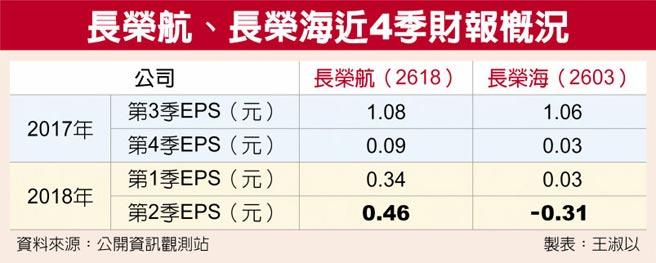 長榮航、長榮海近4季財報概況
