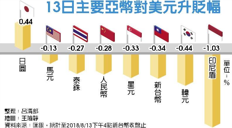 13日主要亞幣對美元升貶幅