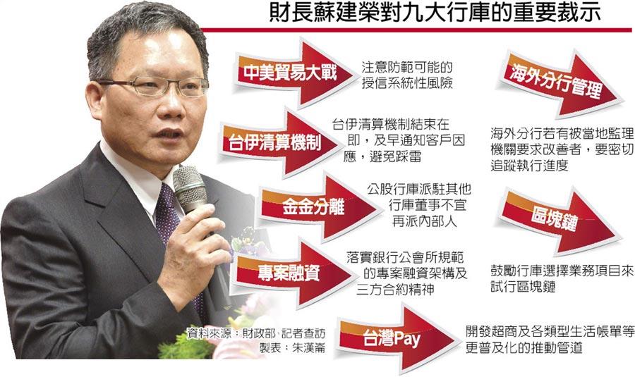 財長蘇建榮對九大行庫的重要裁示