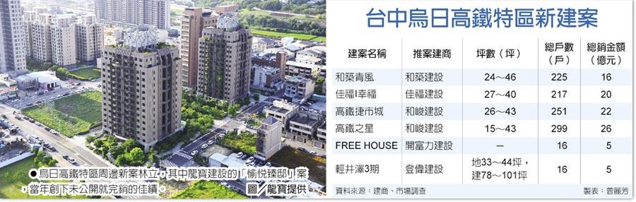 台中烏日高鐵特區新建案