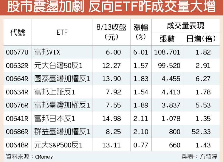 股市震盪加劇 反向ETF昨成交量大增