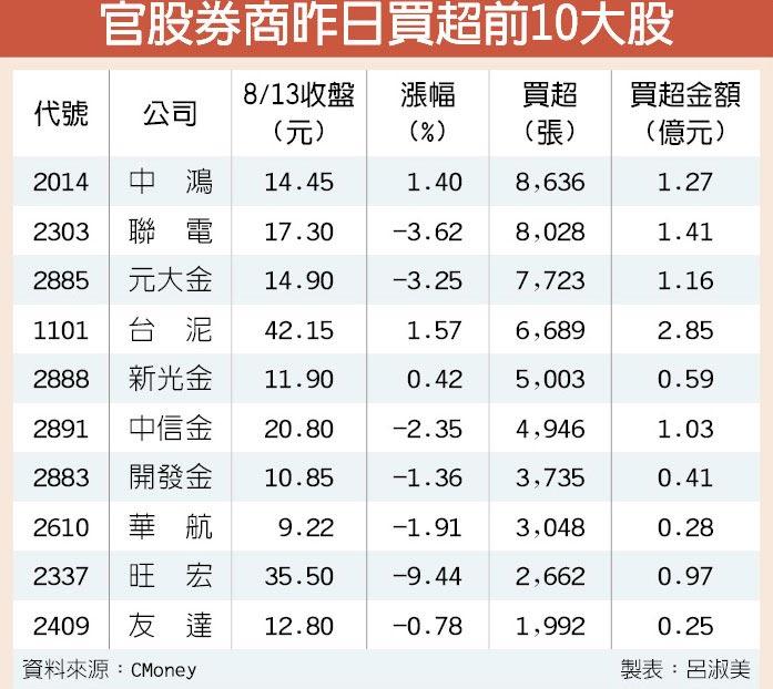 官股券商昨日買超前10大股