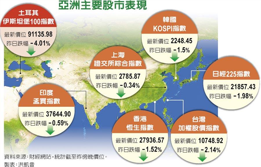 亞洲主要股市表現