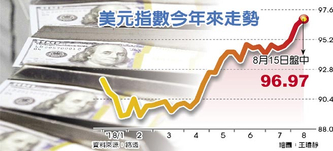 美元指數今年來走勢