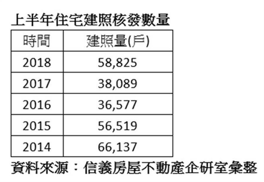 上半年住宅建照核發數量。(資料來源:信義房屋不動產企研室彙整)