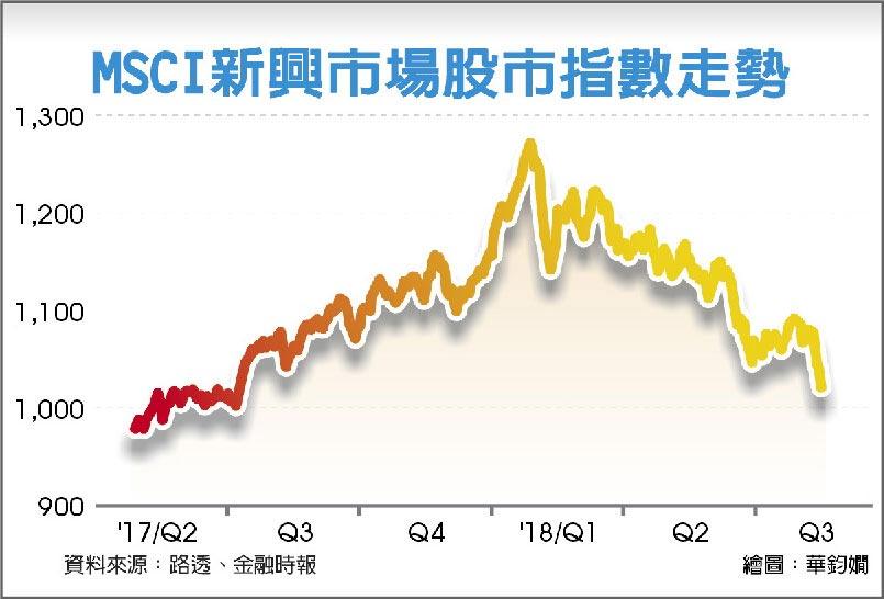 MSCI新興市場股市指數走勢
