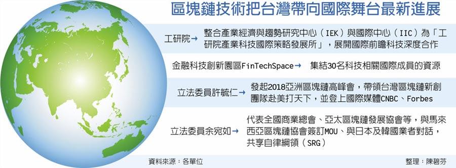 區塊鏈技術把台灣帶向國際舞台最新進展