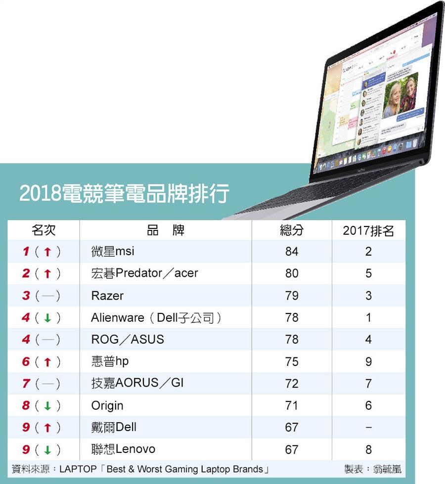 2018電競筆電品牌排行
