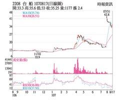 熱門股-台船 訂單滿手股價飆漲