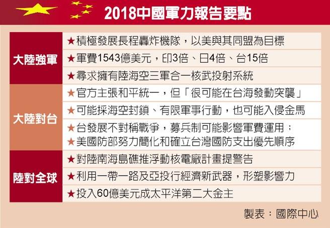 2018中國軍力報告要點