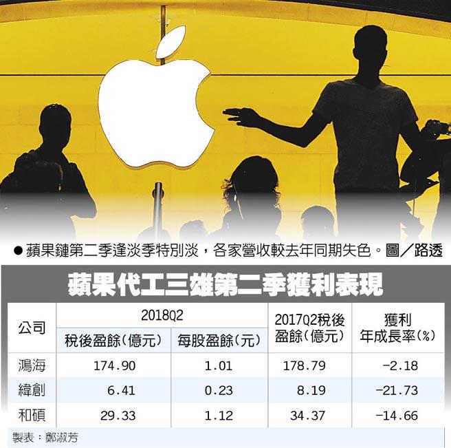 蘋果鏈第二季逢淡季特別淡,各家營收較去年同期失色。圖/路透