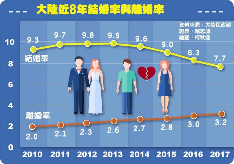 大陸近8年結婚率與離婚率