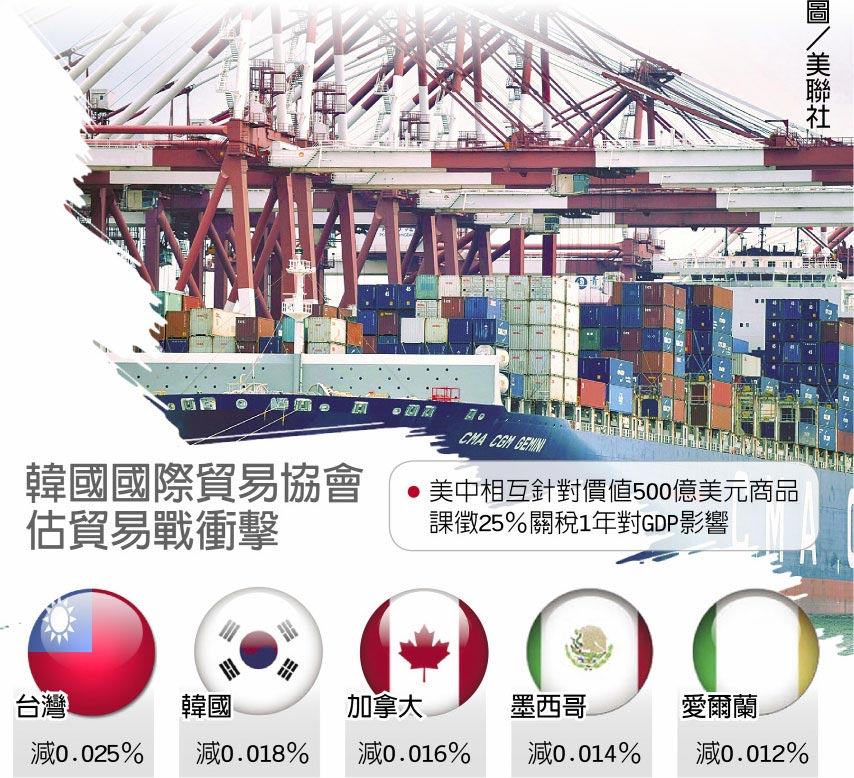 韓國國際貿易協會估貿易戰衝擊