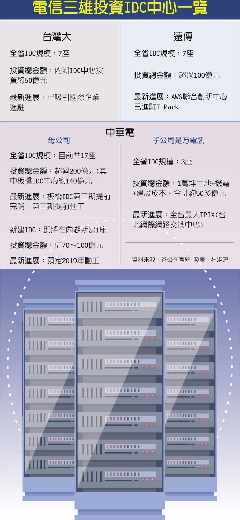 電信三雄投資IDC中心一覽