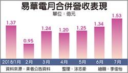 易華電COF訂單滿到年底