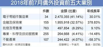 美光案加持 前7月僑外投資年增36%
