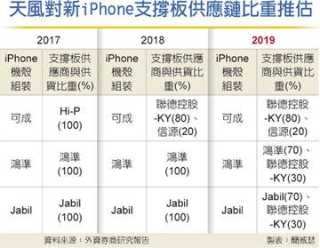 蘋果潛力股 郭明錤相中聯德