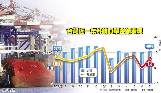 台灣近一年外銷訂單金額表現