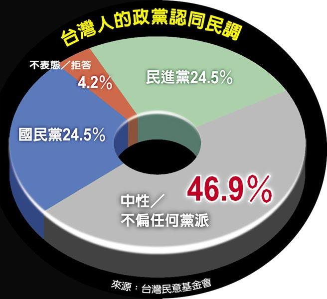 台灣人的政黨認同民調