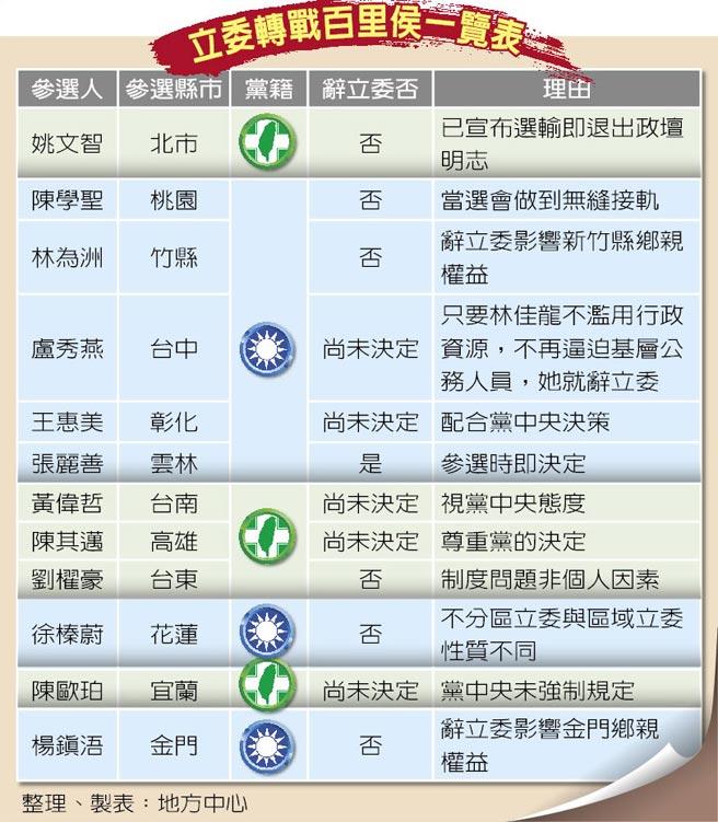 立委轉戰百里侯一覽表