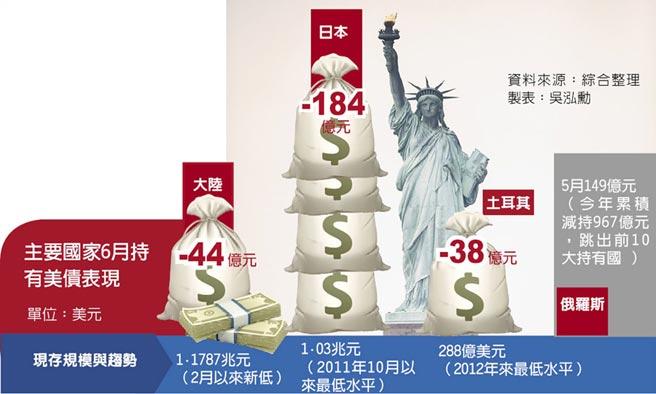 主要國家6月持有美債表現