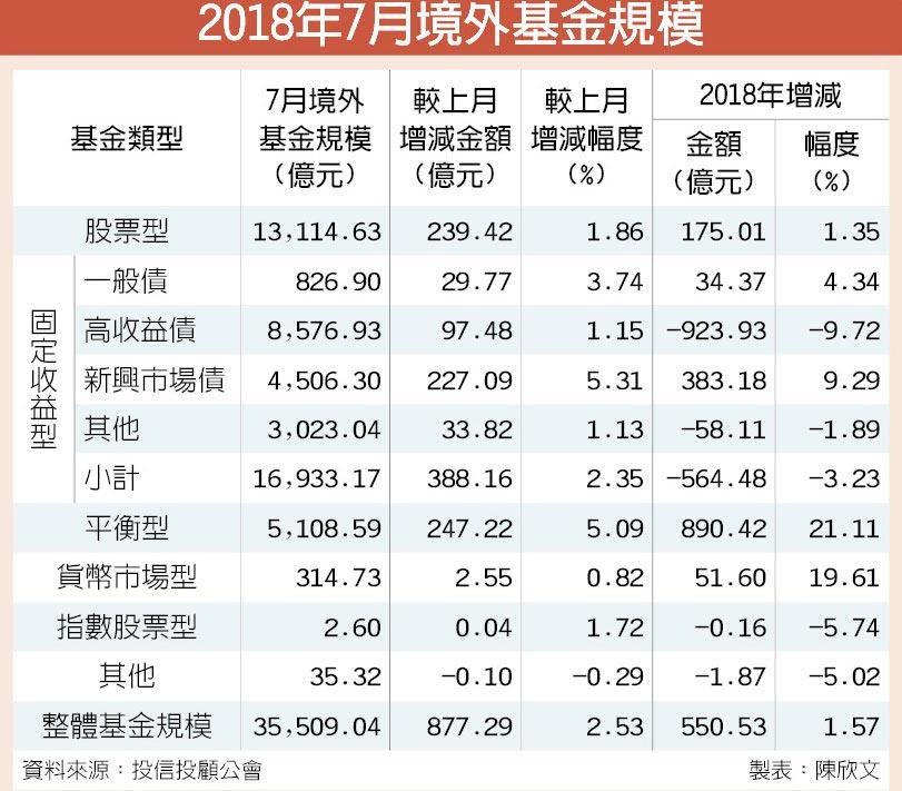 2018年7月境外基金規模