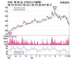 熱門股-環球晶 法人回補股價回溫
