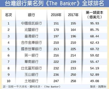 《The Banker》2018全球一千大銀行中名列第151名 中信銀 蟬聯台灣銀行業榜首