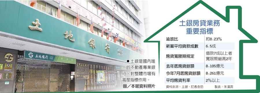 土銀是國內唯一的不動產專業銀行,對整體市場有高度指標作用。圖/本報資料照片