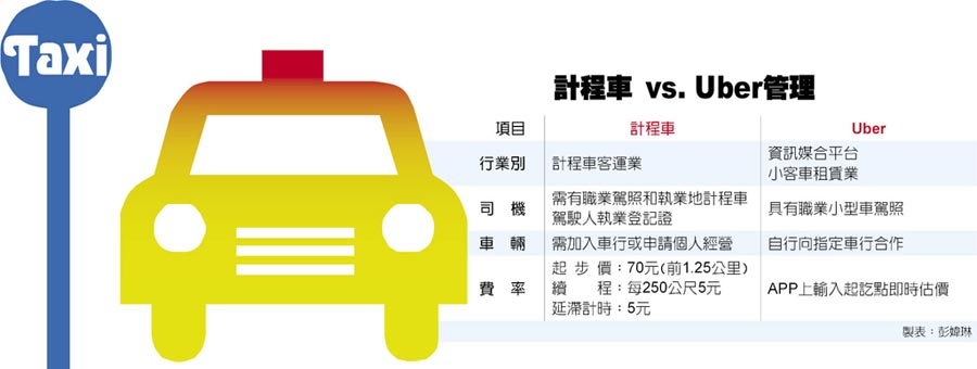 計程車 vs. Uber管理