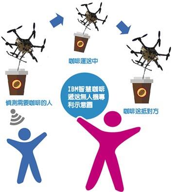 IBM拚轉型 研發咖啡無人機