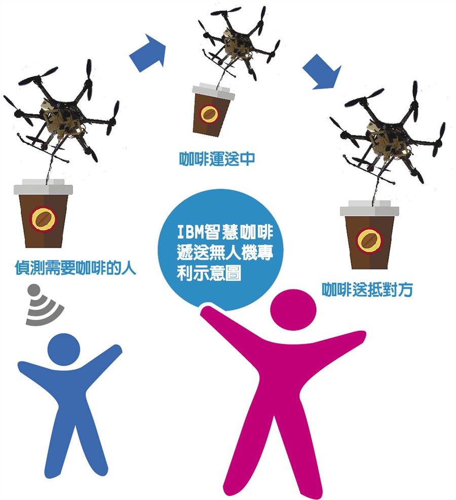 IBM智慧咖啡遞送無人機專利示意圖