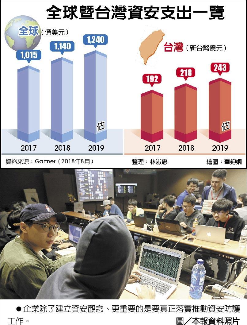 全球暨台灣資安支出一覽 ●企業除了建立資安觀念、更重要的是要真正落實推動資安防護工作。圖/本報資料照片
