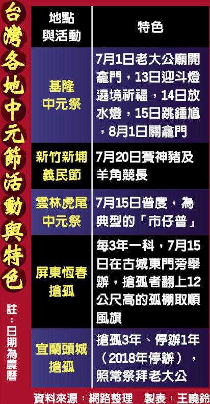 台灣各地中元節活動與特色