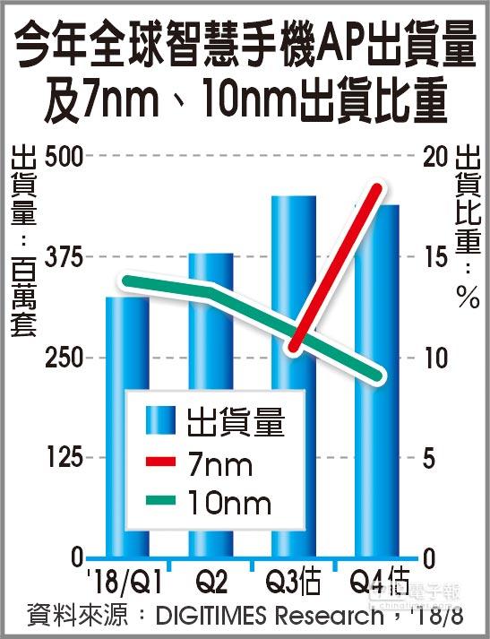 今年全球智慧手機AP出貨量及7nm、10nm出貨比重