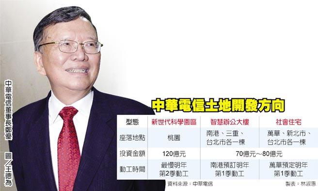 中華電信土地開發方向