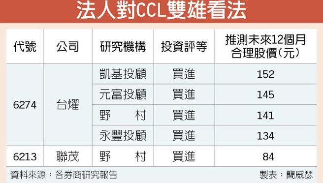 法人對CCL雙雄看法