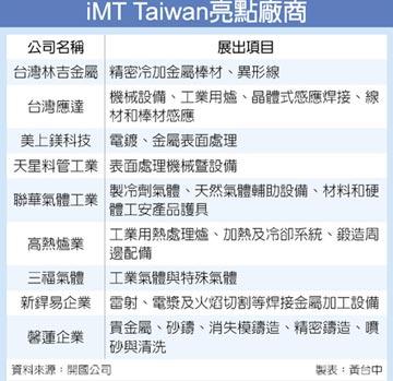 iMT Taiwan 接軌全球