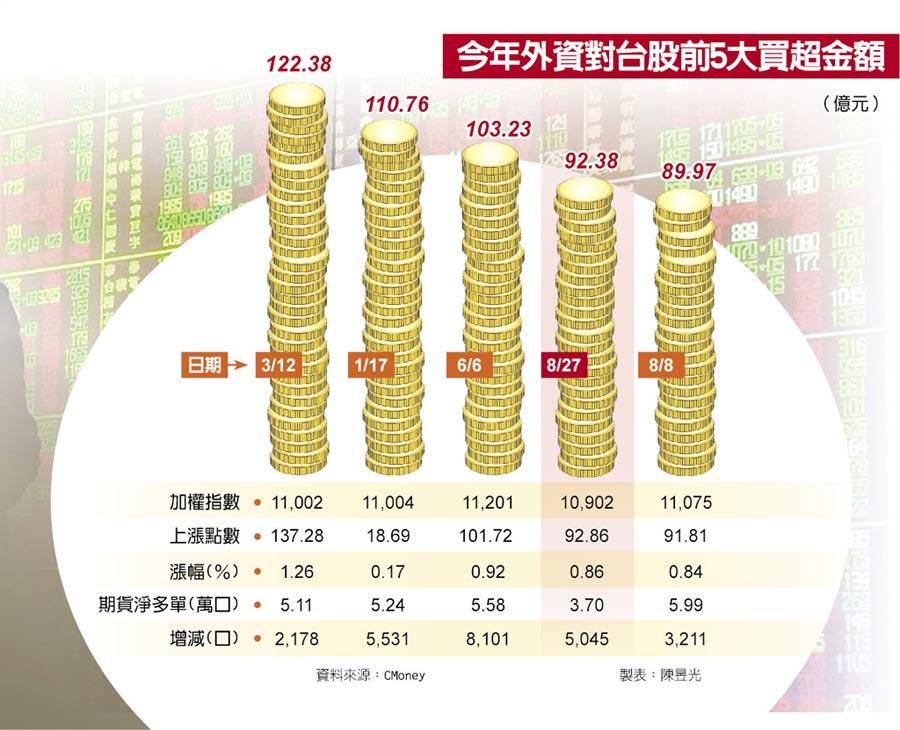 今年外資對台股前5大買超金額