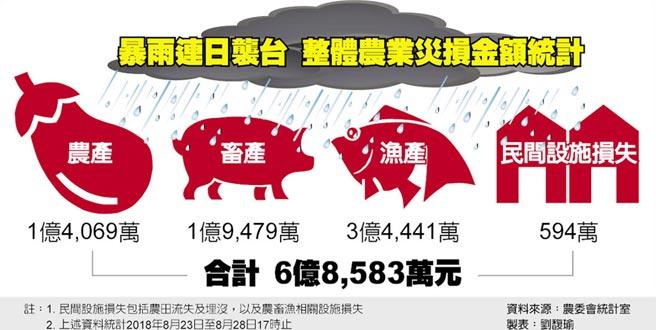 暴雨連日襲台 整體農業災損金額統計