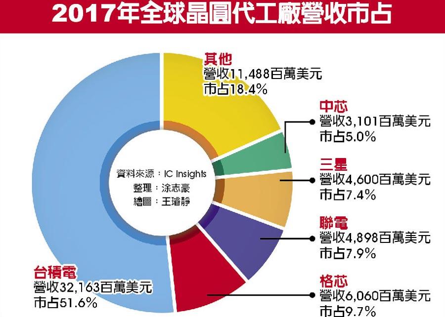 2017年全球晶圓代工廠營收市占