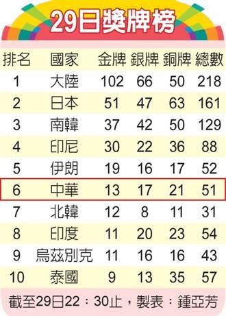 亞運》中華隊29日獎牌榜
