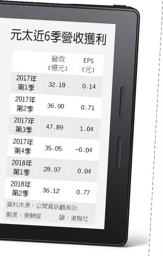 元太近6季營收獲利