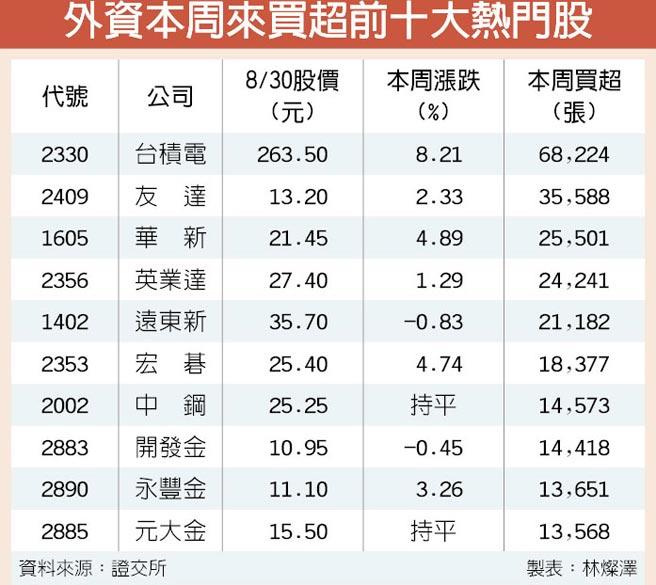 外資本周來買超前十大熱門股