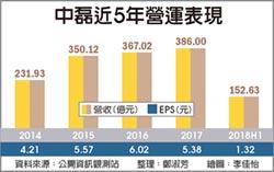 貿易戰陰霾 中磊獲利恐創低