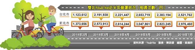 雙北Youbike近半年營運狀況(租賃次數/月)