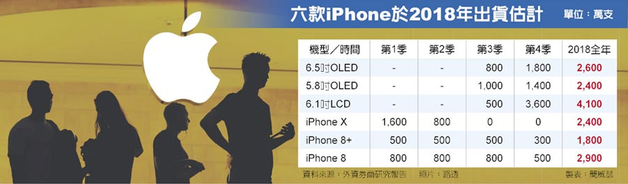六款iPhone於2018年出貨估計