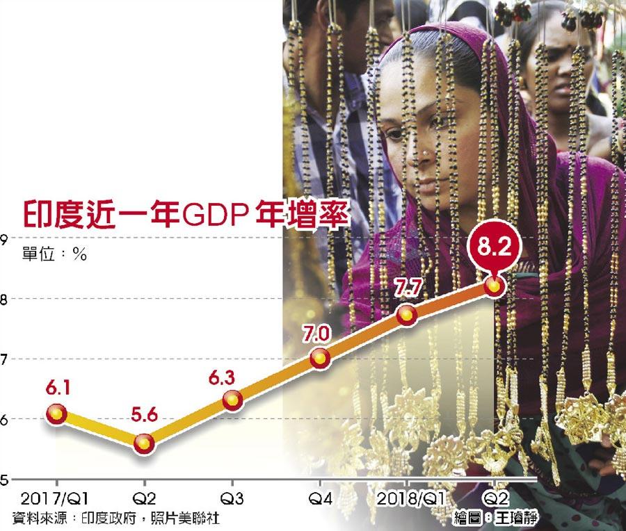 印度近一年GDP年增率