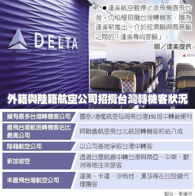 達美航空雖停止派飛機直飛台灣,仍積極招攬台灣轉機客。圖為達美新推出,介於經濟艙與商務艙之間的「達美尊尚客艙」。圖/達美提供  外籍與陸籍航空公司招攬台灣轉機客狀況
