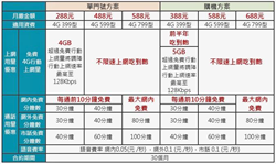 史上最優惠!中華電信再戰「488吃到飽」擴大申辦